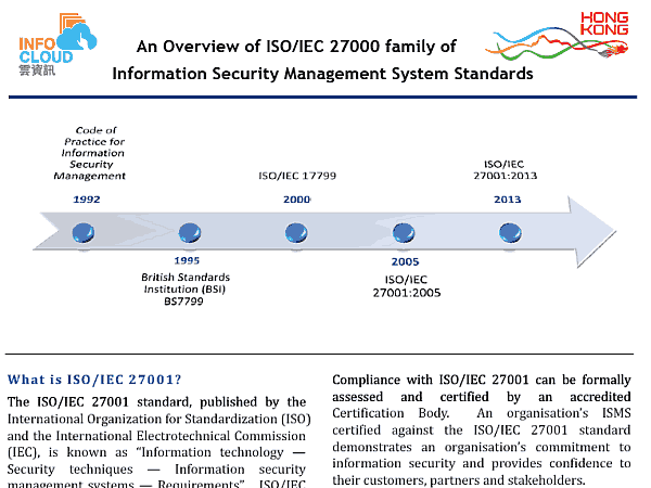 An Overview of ISO/IEC 27000 family of Information Security Management System Standards